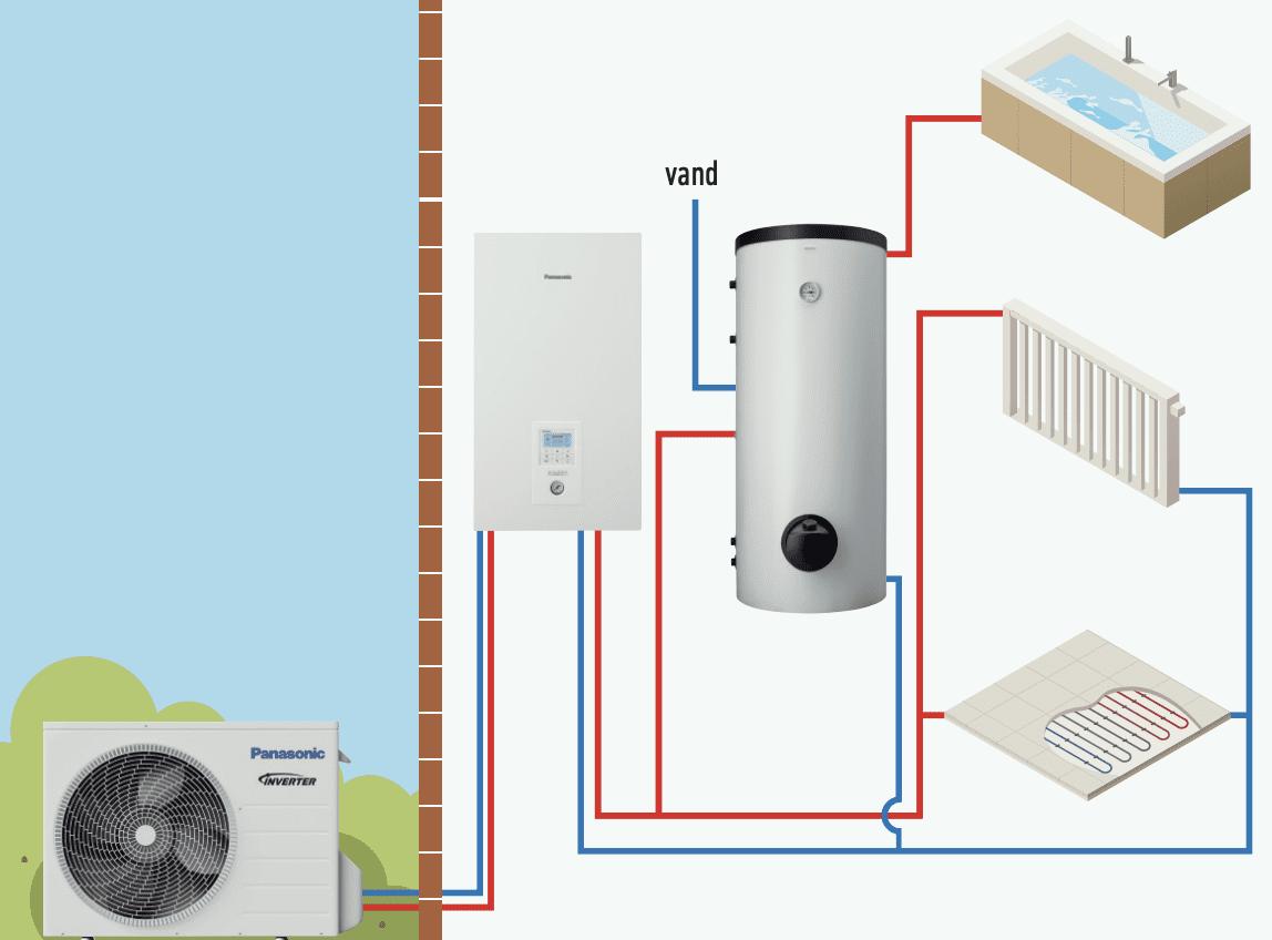 Fordeling af energien med en luft vand varmepumpe